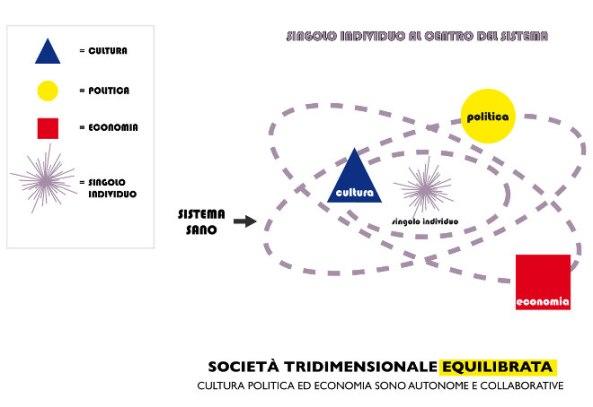società tridimensionale equilibrata