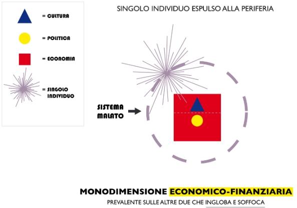 prevalenza economico-finanziaria
