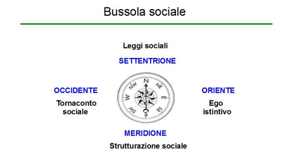 Bussola sociale  nel sistema malato